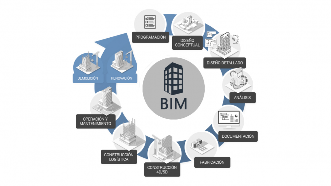 ¿Que es BIM?